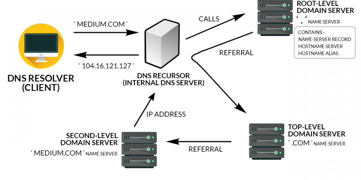 Understanding the DNS Process , How Website Is Found